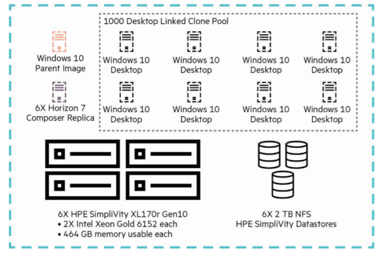 HPE Simplivity