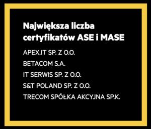 Certyfikowany partner HPE