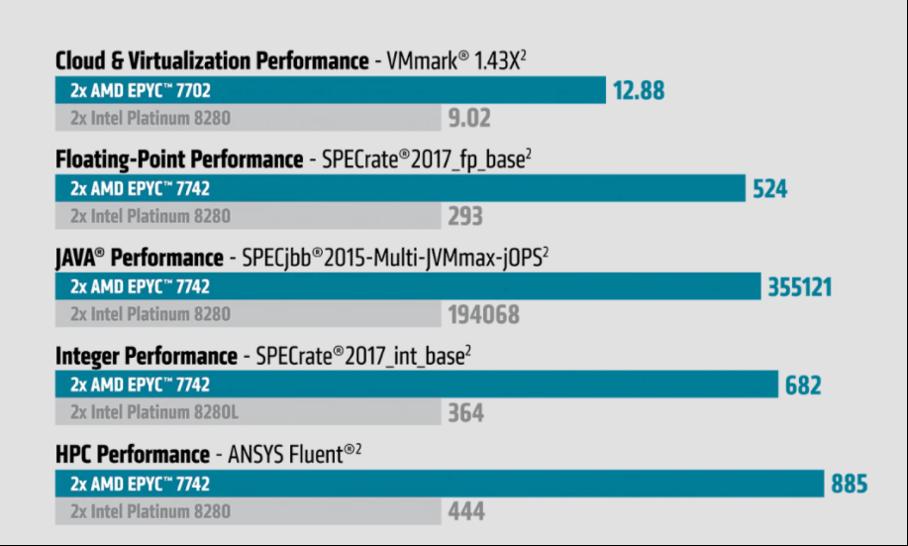 serwery AMD